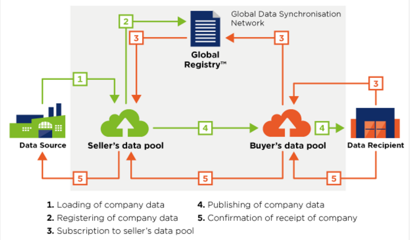 Illustration of data flow for commodities.