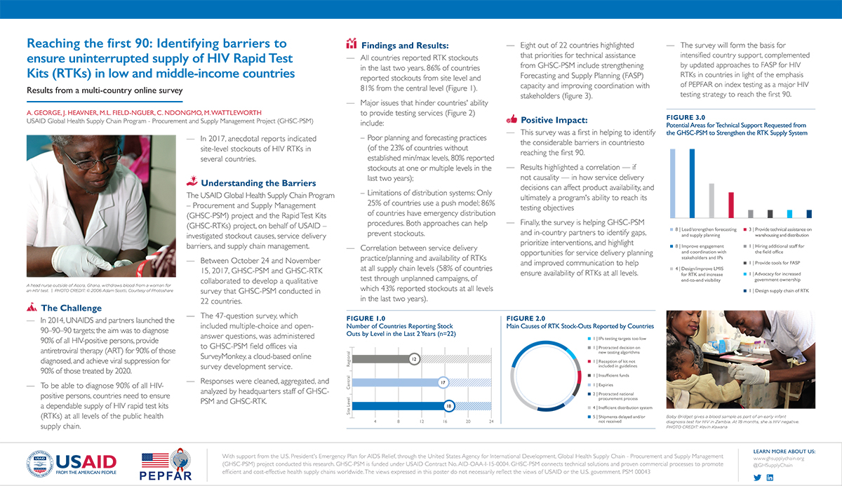 Reaching the First 90: Identifying barriers to ensure uninterrupted supply of HIV rapid test kit (RTKs) in low- and middle-income countries