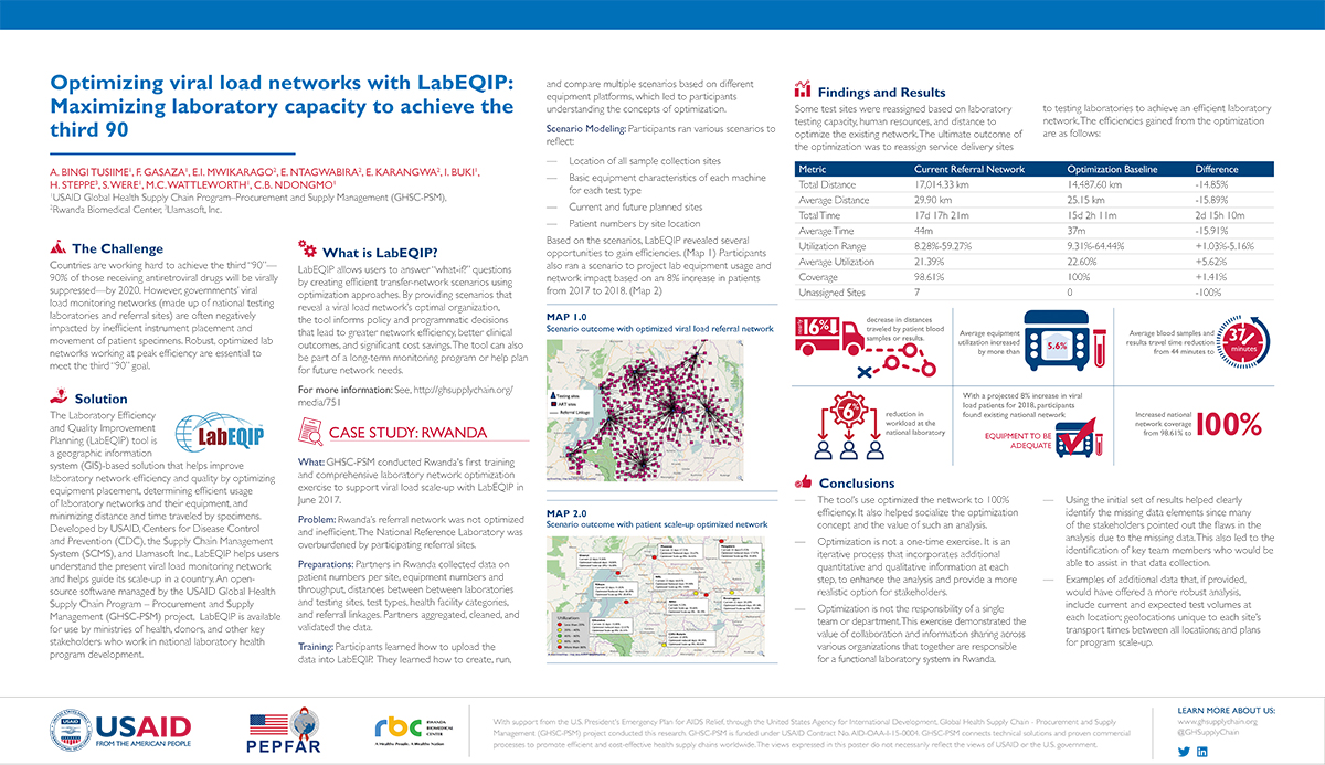 Optimizing Viral Load Networks with LabEQIP: Maximizing laboratory capacity to achieve the third 90