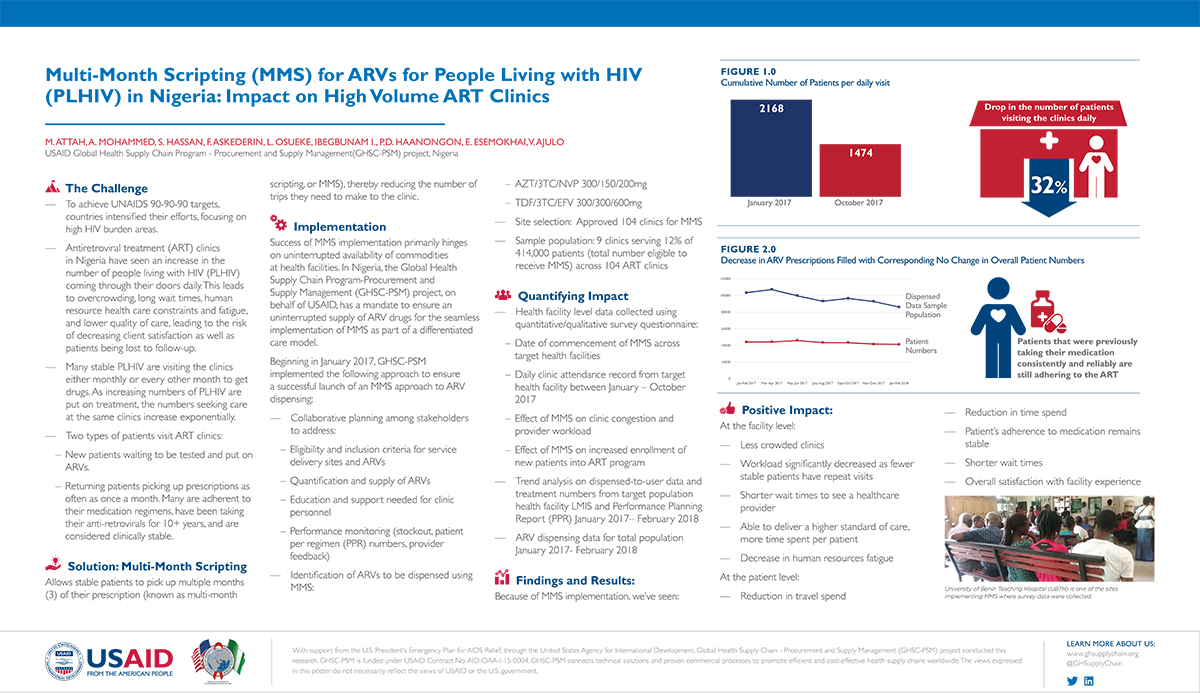 Multi-Month Scripting (MMS) for ARVs for People Living with HIV (PLHIV) in Nigeria: Impact on high volume ART clinics