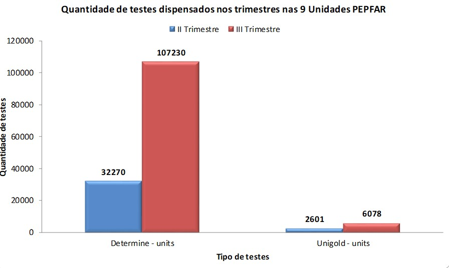 As seen in the graph, from one quarter to the next, there were significantly higher HIV rapid test kit (RTK) distributions to Luanda based on their 44 percent national need.