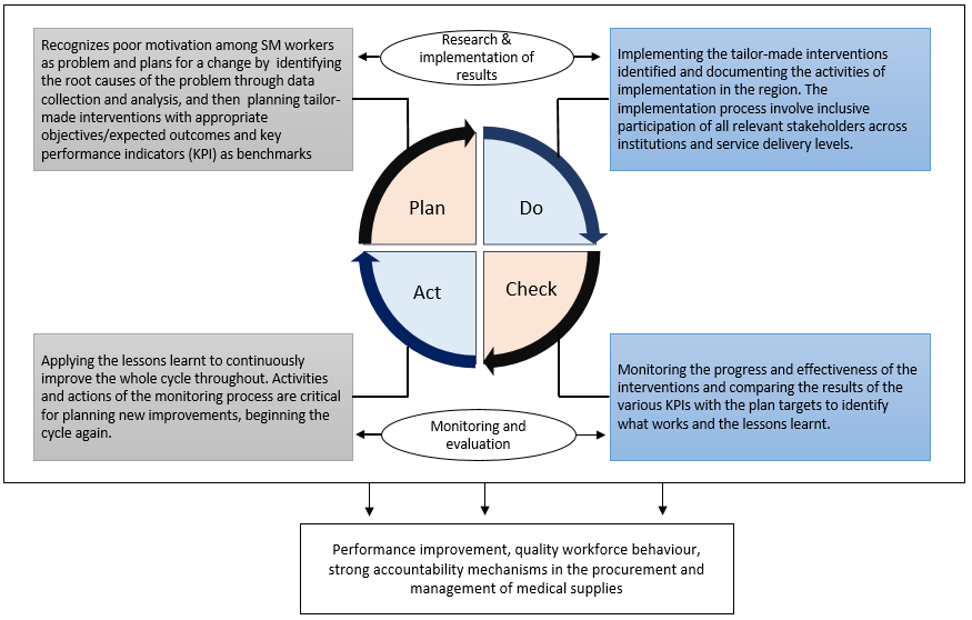 Figure 1. Implementation approach: Plan-do-check-act cycle (PDCA)
