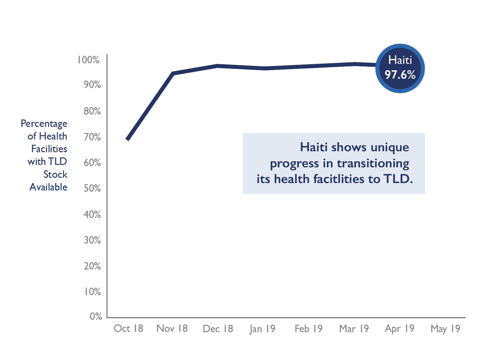 graph shows stock of TLD in Haitian health facilities has increased from October 2018 to April 2019 and is now at 97.6 percent