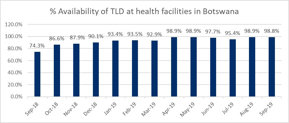 Graph showing the availability of TLD at health facilities in Botswana with 98.8% having TLD by September 2019.