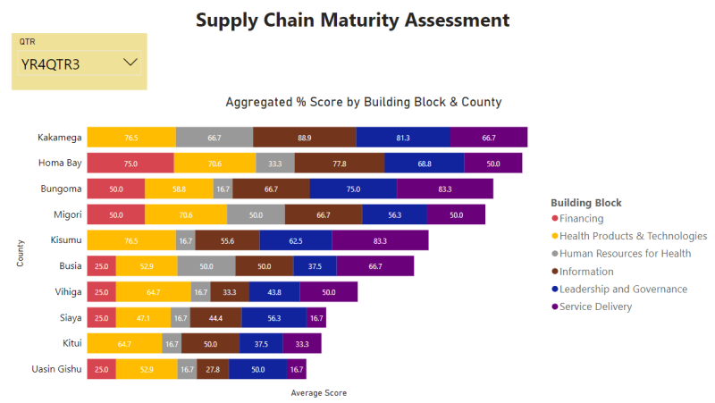 Aggregated % score by building block and county