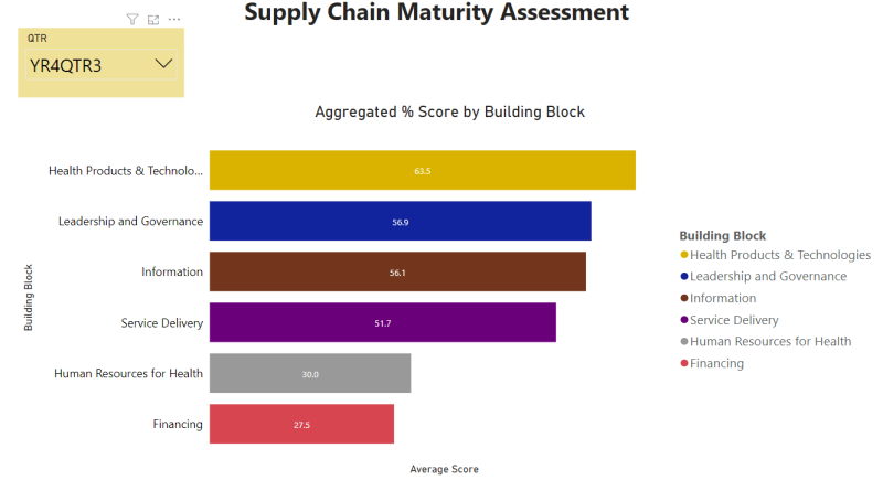 Aggregated supply chain performance score by building block