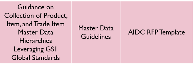 GHSC-PSM's Traceability Planning Framework Toolkit Row 2 Image 5