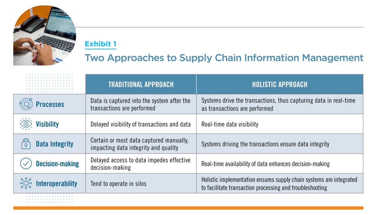 Two Approaches to Supply Chain Info Management Graphic