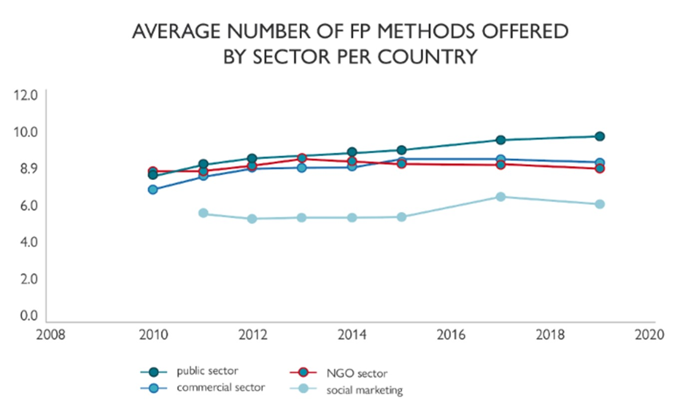 Figure showing average number of FP methods offered by sector per country.
