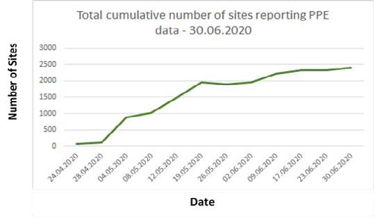 GHSC-TA Success Story PPE Graph showing total cumulative number of sites reporting PPE data (03.06.2020)