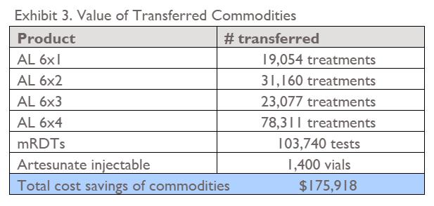 Rwanda Commodity Redistribution Table 1