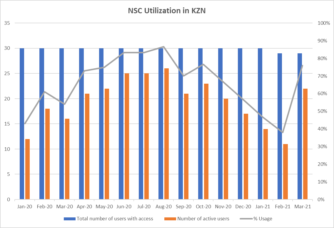 NSC Utilization in KZN graph