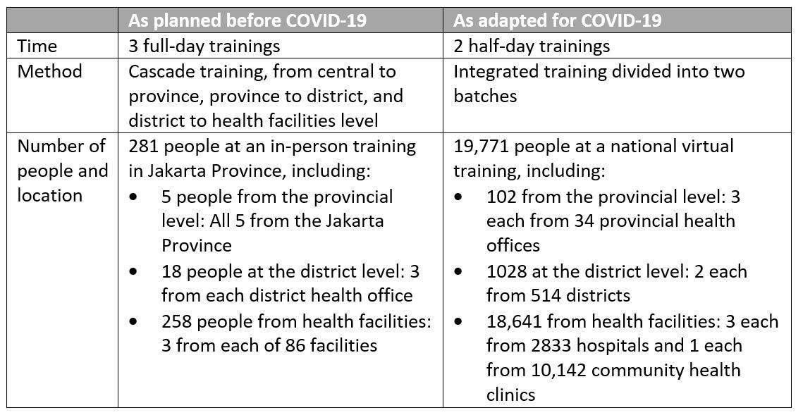 Indonesia COVID Response Training Table