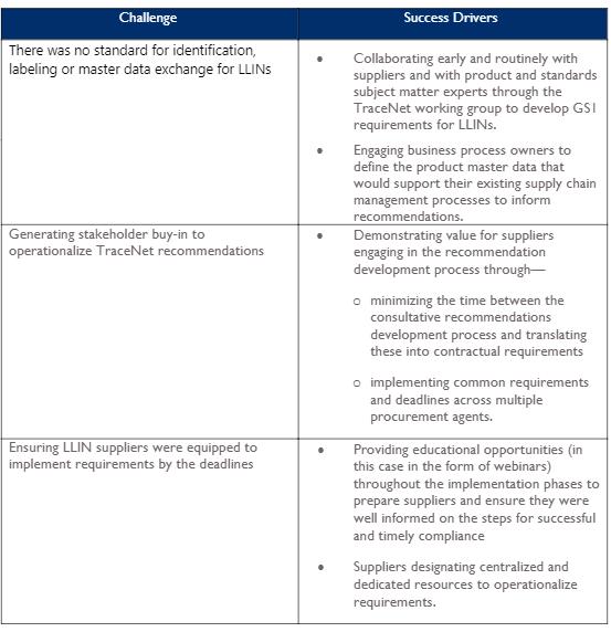 LLIN GS Table