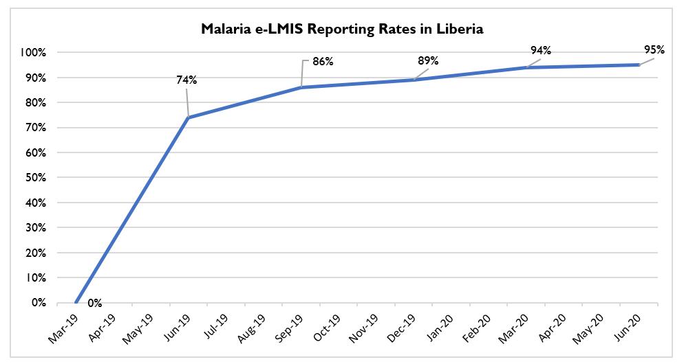Malaria eLMIS reporting rates in Liberia