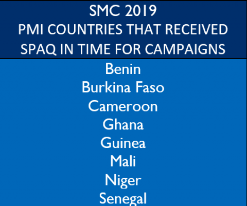 SMC 2019: PMI Countries that Received SPAQ in Time for Campaigns